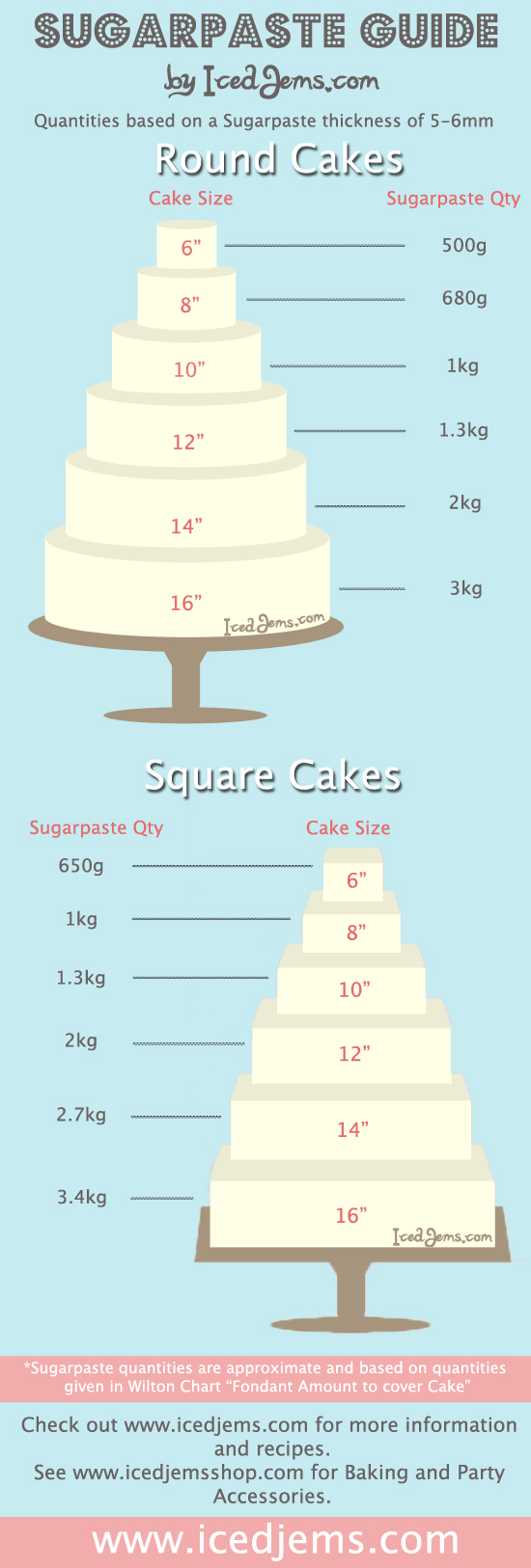 how much is a average wedding cake how much sugarpaste do you need 15489